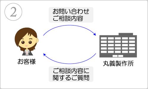 内容の確認イメージ