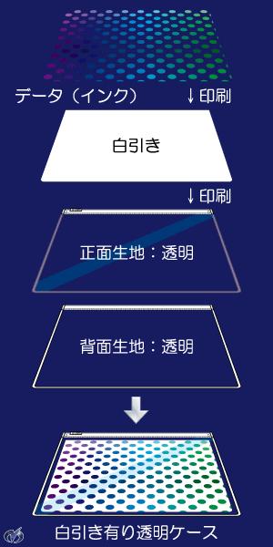 図1.白引き有りのケース分解図